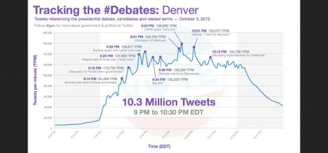 Twitter Blog: Presidential Debate Breaks Records, October 2012